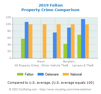 Felton Property Crime vs. State and National Comparison