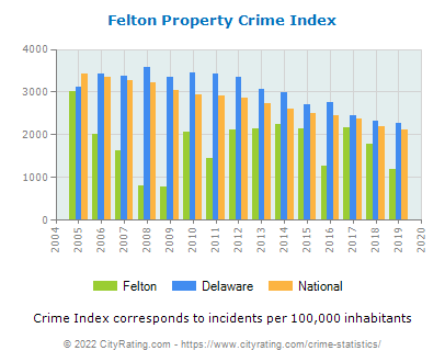 Felton Property Crime vs. State and National Per Capita