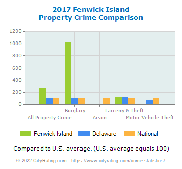 Fenwick Island Property Crime vs. State and National Comparison