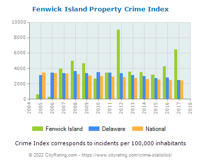 Fenwick Island Property Crime vs. State and National Per Capita