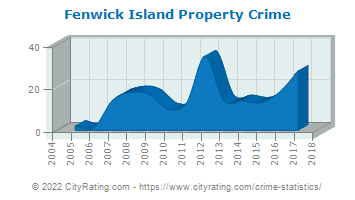 Fenwick Island Property Crime