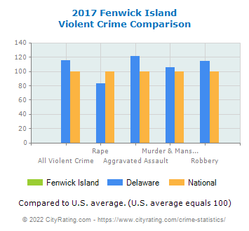 Fenwick Island Violent Crime vs. State and National Comparison