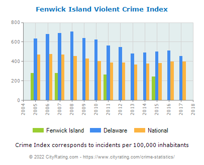 Fenwick Island Violent Crime vs. State and National Per Capita