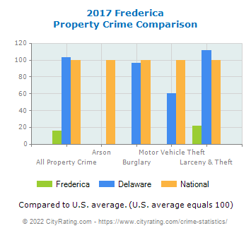 Frederica Property Crime vs. State and National Comparison