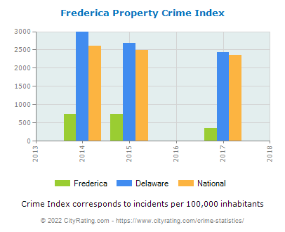 Frederica Property Crime vs. State and National Per Capita