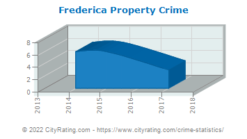 Frederica Property Crime