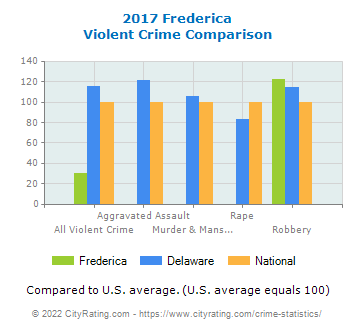 Frederica Violent Crime vs. State and National Comparison