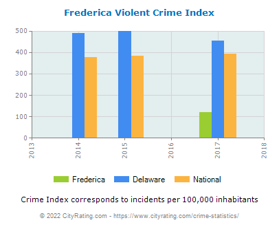 Frederica Violent Crime vs. State and National Per Capita