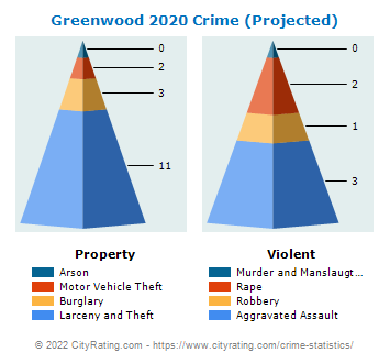 Greenwood Crime 2020