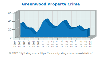 Greenwood Property Crime