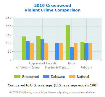 Greenwood Violent Crime vs. State and National Comparison
