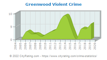 Greenwood Violent Crime
