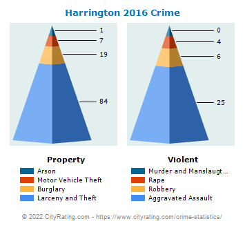 Harrington Crime 2016