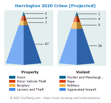Harrington Crime 2020