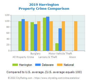 Harrington Property Crime vs. State and National Comparison