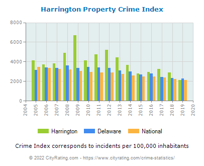 Harrington Property Crime vs. State and National Per Capita