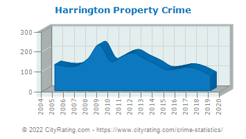 Harrington Property Crime