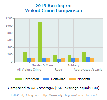 Harrington Violent Crime vs. State and National Comparison