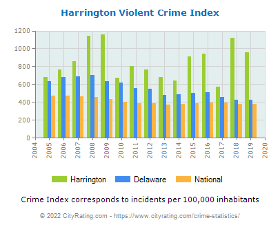 Harrington Violent Crime vs. State and National Per Capita