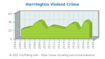Harrington Violent Crime