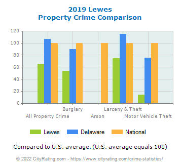 Lewes Property Crime vs. State and National Comparison