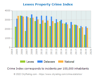 Lewes Property Crime vs. State and National Per Capita