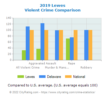 Lewes Violent Crime vs. State and National Comparison
