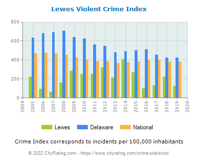 Lewes Violent Crime vs. State and National Per Capita