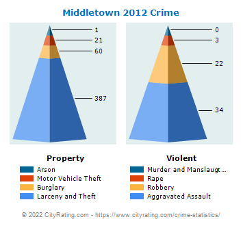 Middletown Crime 2012