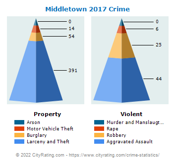 Middletown Crime 2017