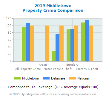 Middletown Property Crime vs. State and National Comparison