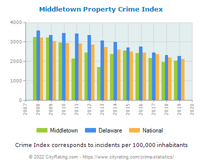 Middletown Property Crime vs. State and National Per Capita