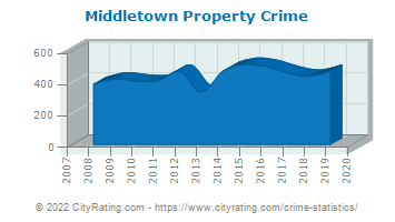 Middletown Property Crime