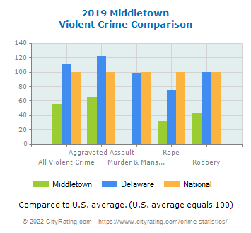 Middletown Violent Crime vs. State and National Comparison