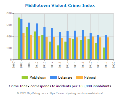 Middletown Violent Crime vs. State and National Per Capita