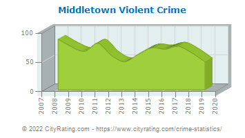 Middletown Violent Crime