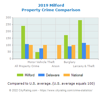 Milford Property Crime vs. State and National Comparison