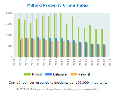 Milford Property Crime vs. State and National Per Capita