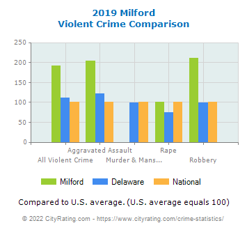 Milford Violent Crime vs. State and National Comparison