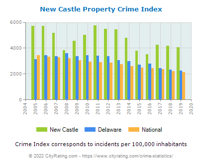 New Castle Property Crime vs. State and National Per Capita