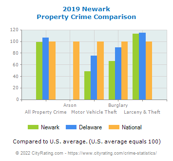 Newark Property Crime vs. State and National Comparison