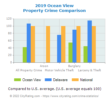 Ocean View Property Crime vs. State and National Comparison