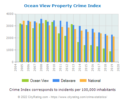 Ocean View Property Crime vs. State and National Per Capita