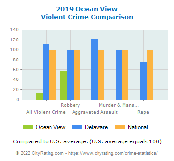 Ocean View Violent Crime vs. State and National Comparison