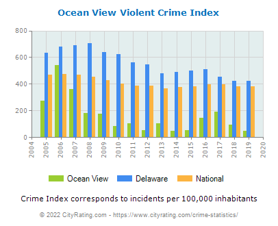Ocean View Violent Crime vs. State and National Per Capita
