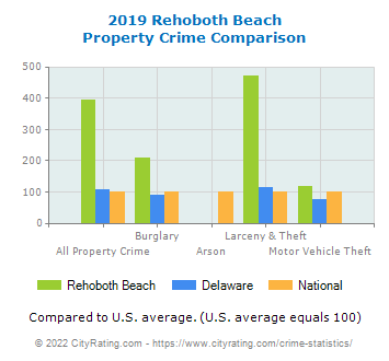 Rehoboth Beach Property Crime vs. State and National Comparison