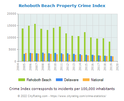Rehoboth Beach Property Crime vs. State and National Per Capita