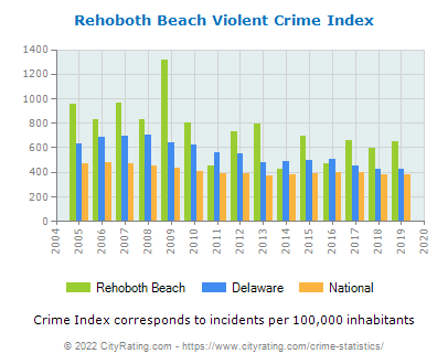 Rehoboth Beach Violent Crime vs. State and National Per Capita