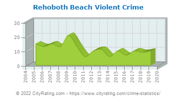 Rehoboth Beach Violent Crime