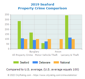 Seaford Property Crime vs. State and National Comparison